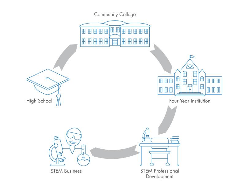 PUMA-STEM Draft